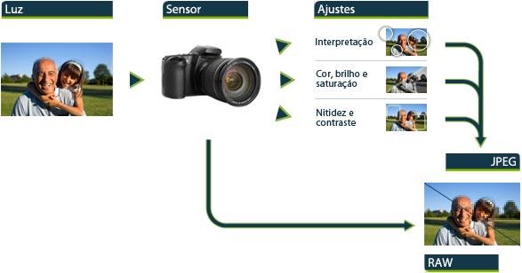 Origem: http://www.tecmundo.com.br/imagem/2815-o-que-e-o-formato-de-imagem-raw-.htm